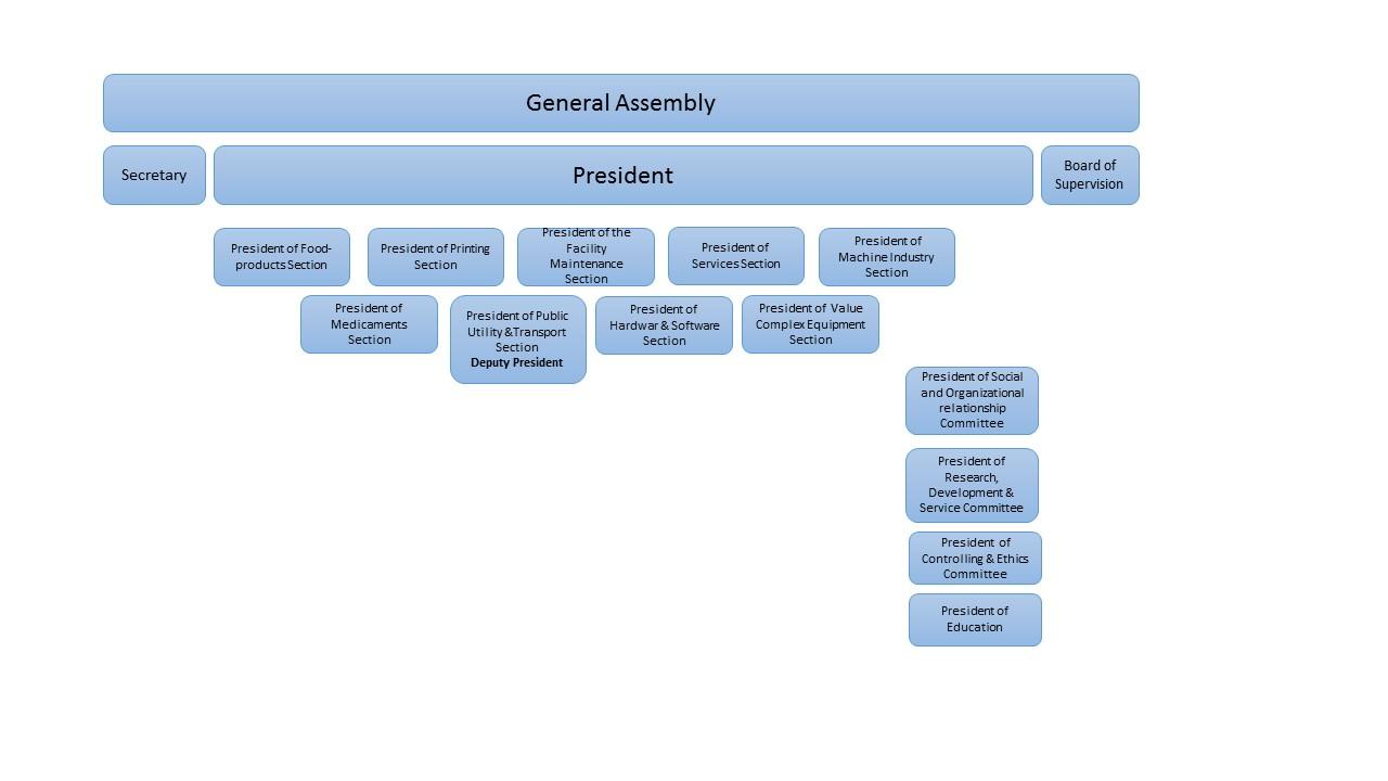 org chart_eng
